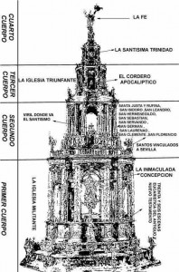 La Custodia de la Catedral de Sevilla